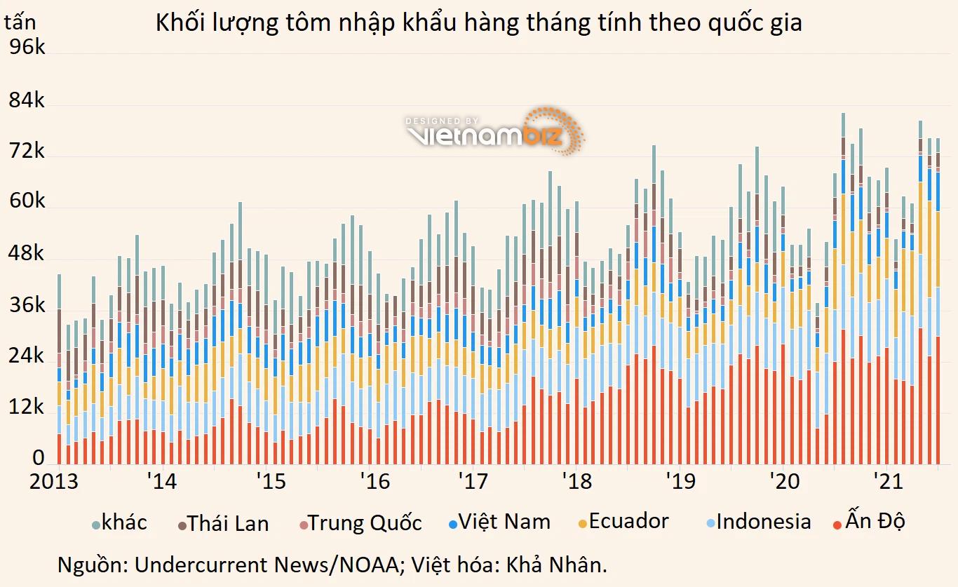 Tôm Việt Nam lăm le vượt Indonesia để leo lên top 3 tại Mỹ - Ảnh 2.