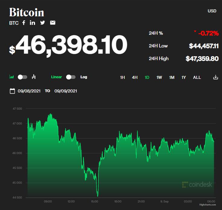 Chỉ số giá bitcoin hôm nay 9/9/2021. (Nguồn: CoinDesk).