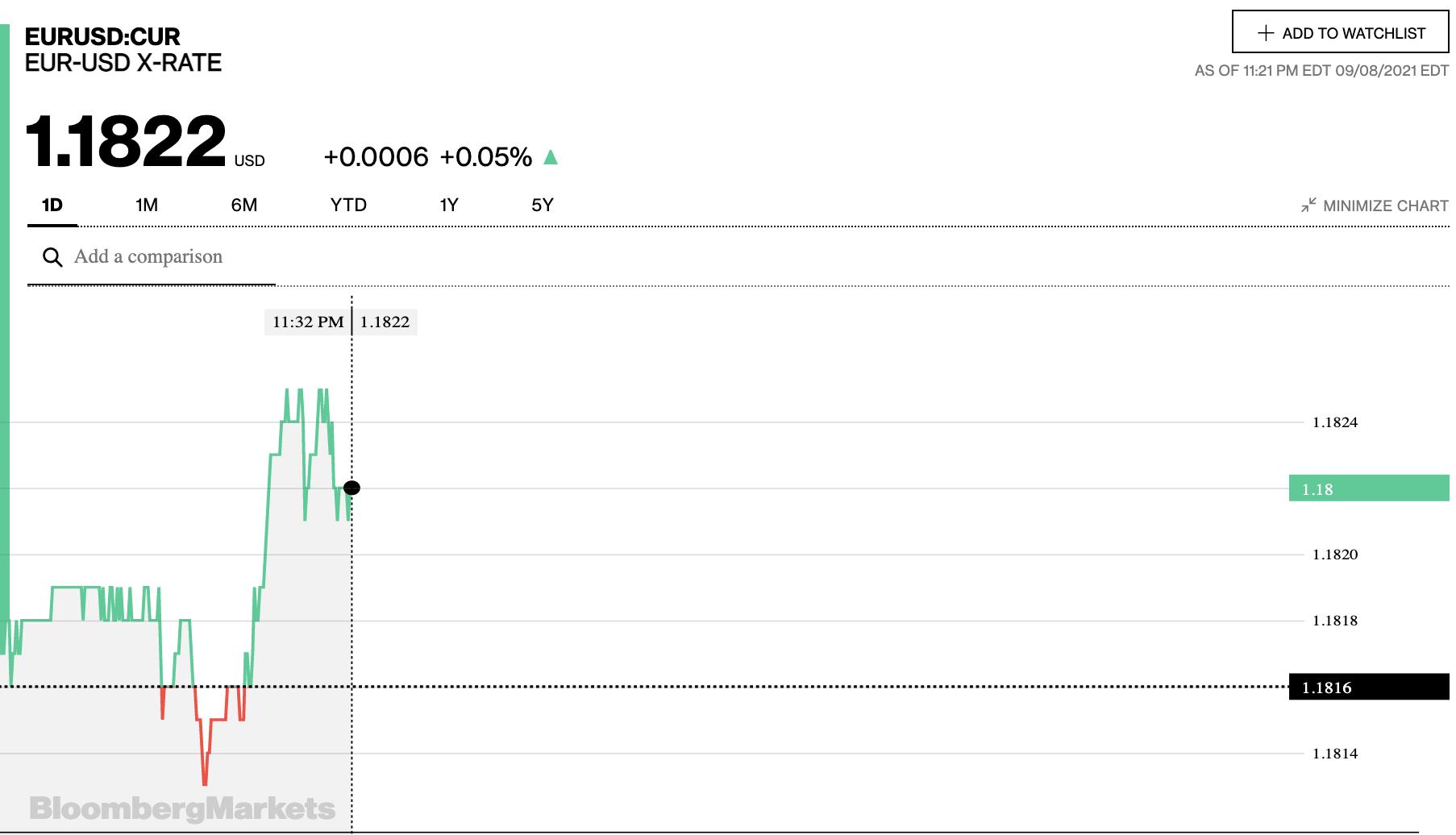 Tỷ giá euro hôm nay 9/9: Các ngân hàng và thị trường chợ đen đồng loạt giảm - Ảnh 2.