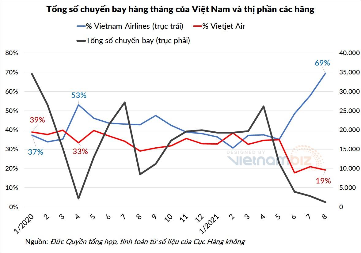Tổng số chuyến bay giảm sâu, Vietnam Airlines bóp nghẹt thị phần các hãng khác - Ảnh 1.