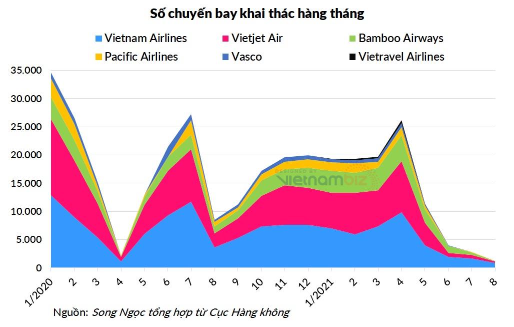 HVN quay lại giá trước dịch, nhiều cổ đông Vietnam Airlines đã 'về bờ' - Ảnh 3.