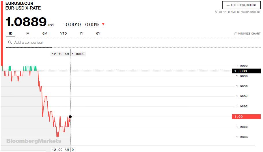 Tỷ giá đồng Euro hôm nay (1/10): Sụt giảm tại thị trường trong nước - Ảnh 3.