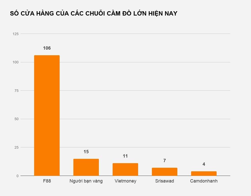 Cuộc đua của các chuỗi cầm đồ tại Việt Nam - Ảnh 2.