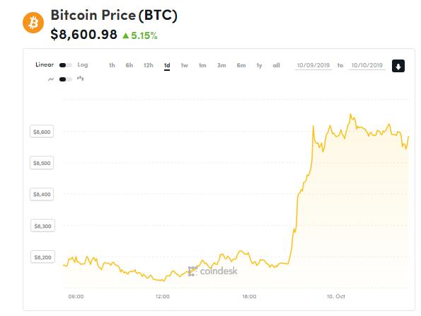 chi so gia bitcoin 10