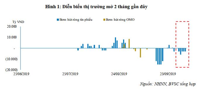 BVSC: Dự trữ ngoại hối Việt Nam đạt mức kỉ lục 70 tỉ USD - Ảnh 2.