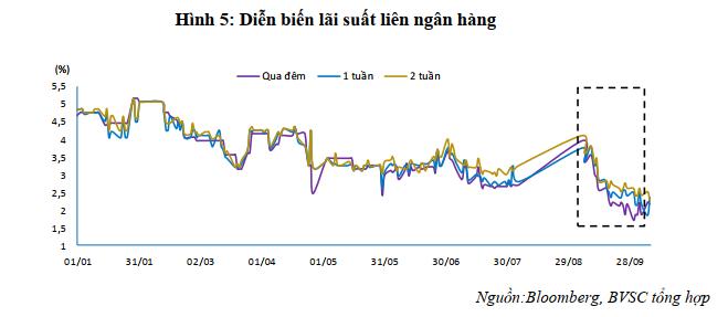 BVSC: Dự trữ ngoại hối Việt Nam đạt mức kỉ lục 70 tỉ USD - Ảnh 3.