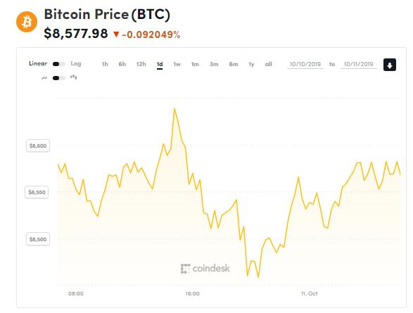 chi so gia bitcoin 11