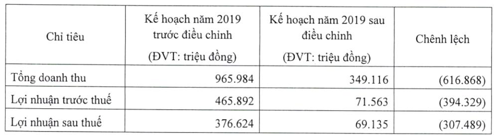 FDC-KHKD-HN-dieu-chinh