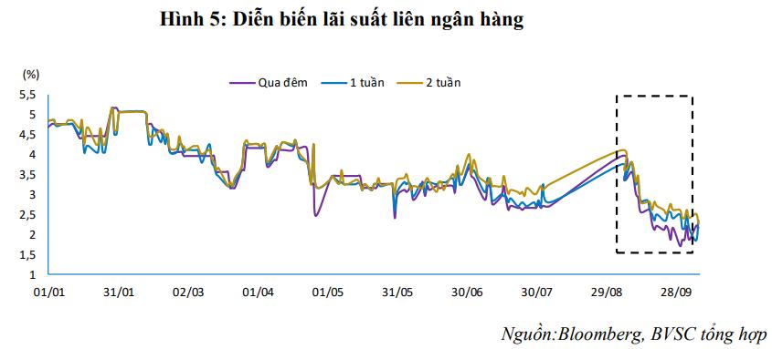 Ngân hàng thừa vốn ngắn hạn nhưng khát vốn trung và dài hạn - Ảnh 2.