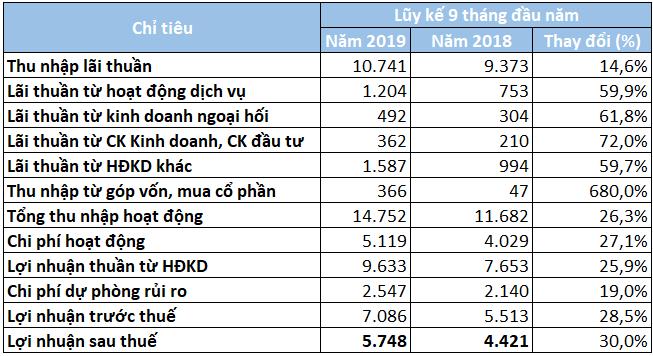 MBBank lãi riêng lẻ 5.718 tỉ đồng trong 9 tháng đầu năm, thu nhập nhân viên đạt gần 33,5 triệu đồng/tháng - Ảnh 2.