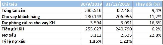 MBBank lãi riêng lẻ 5.718 tỉ đồng trong 9 tháng đầu năm, thu nhập nhân viên đạt gần 33,5 triệu đồng/tháng - Ảnh 3.