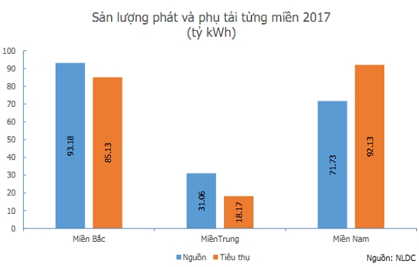 Việt Nam vẫn phải nhập khẩu điện mặc dù cung đang vượt cầu? - Ảnh 1.
