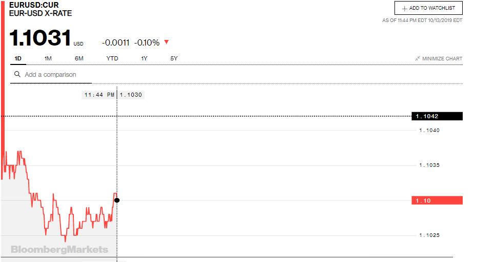 Tỷ giá đồng Euro hôm nay (14/10): Biến động trái chiều tại các ngân hàng - Ảnh 3.