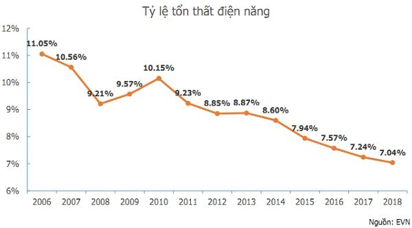 Việt Nam vẫn phải nhập khẩu điện mặc dù cung đang vượt cầu? - Ảnh 2.