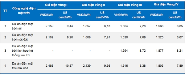Việt Nam vẫn phải nhập khẩu điện mặc dù cung đang vượt cầu? - Ảnh 4.