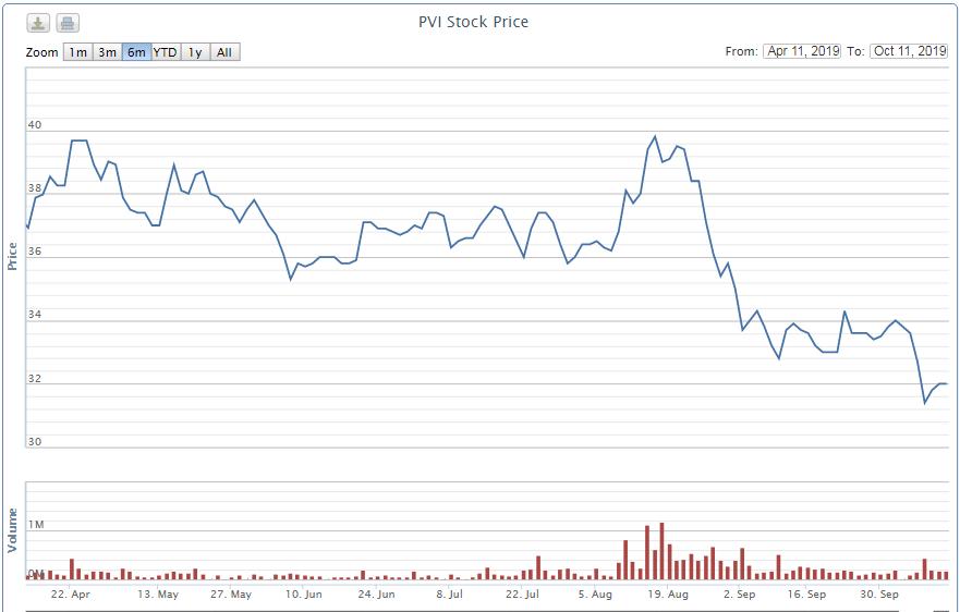 PVI giảm 20% từ đỉnh, cổ đông ngoại lớn nhất muốn gom tiếp 4,4 triệu cổ phiếu