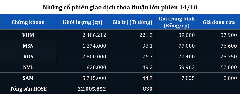 Cổ phiếu VHM tiếp tục được trao tay hơn 220 tỉ đồng phiên 14/10