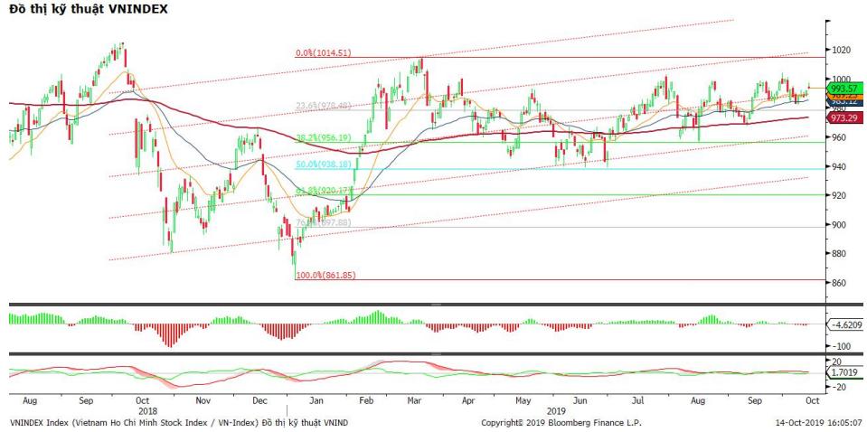 Nhận định thị trường chứng khoán ngày 15/10: Tiếp tục tích cực, kì vọng vượt ngưỡng 1.000 điểm