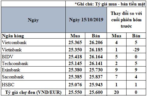 Tỷ giá đồng Euro hôm nay (15/10): Tăng nhẹ tại thị trường trong nước - Ảnh 2.