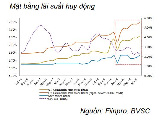 BVSC: Mặt bằng lãi suất huy động đã tăng khoảng 0,4% so với thời điểm đầu năm và vẫn có khả năng tăng tiếp - Ảnh 2.