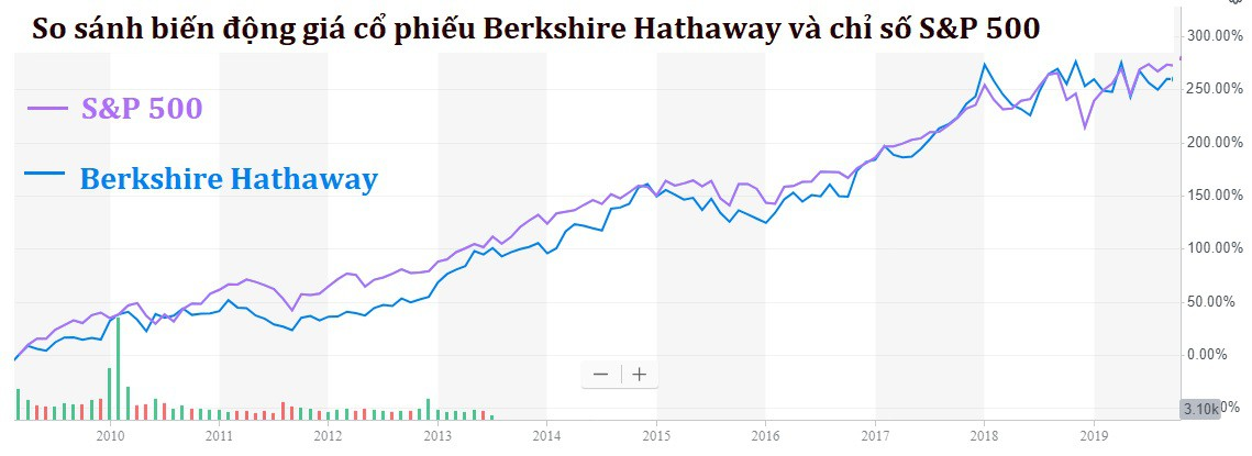S&P 500 berkshire