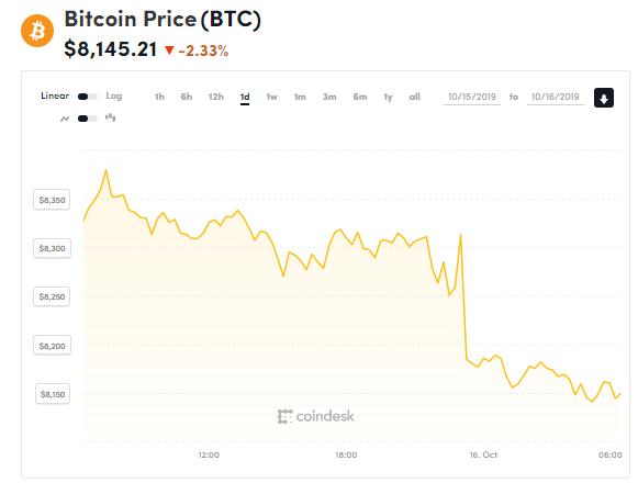 chi so gia bitcoin 16