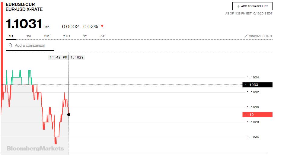 Tỷ giá đồng Euro hôm nay (16/10): Tăng, giảm trái chiều tại các ngân hàng - Ảnh 3.