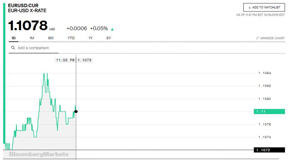 Tỷ giá đồng Euro hôm nay (17/10): Tăng mạnh tại thị trường trong nước - Ảnh 3.