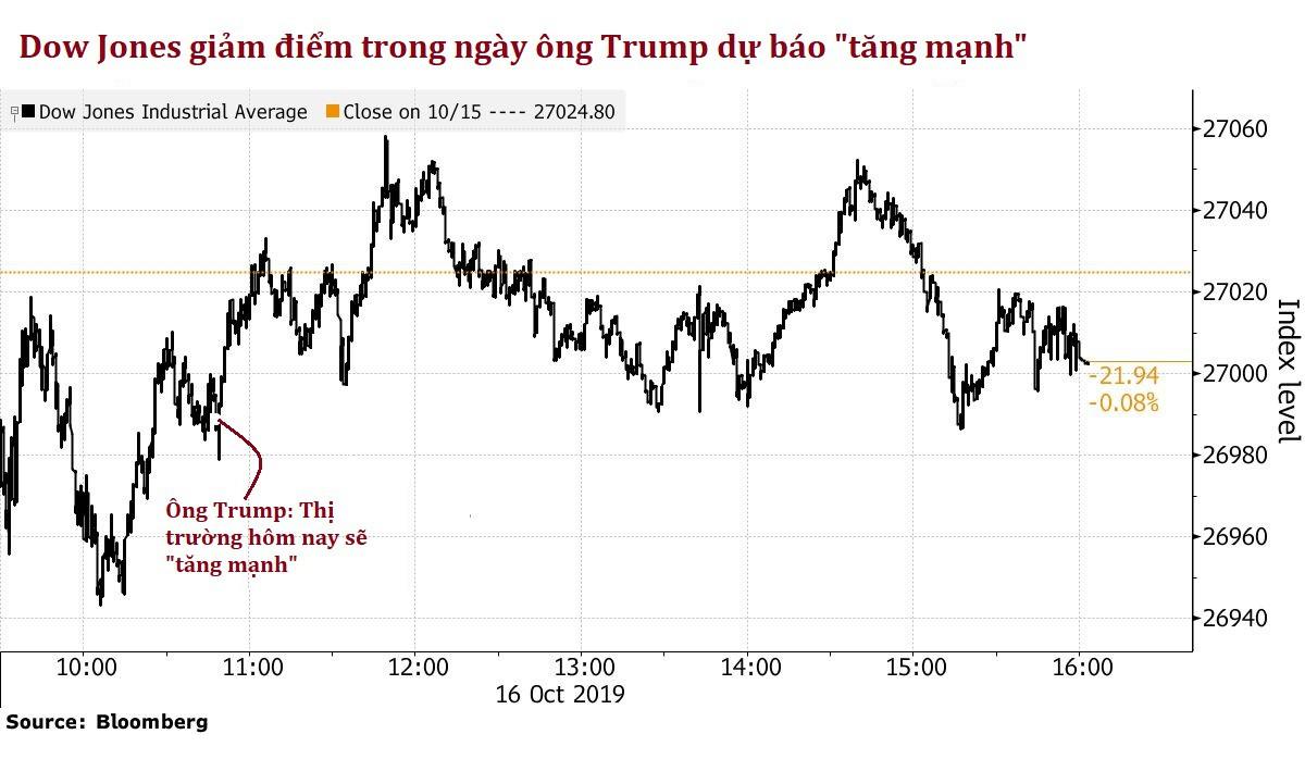 Trump up big