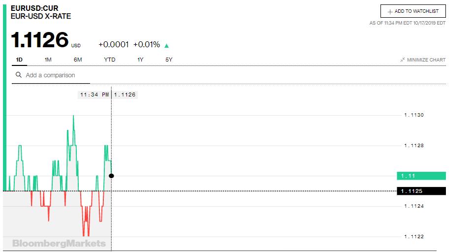 Tỷ giá đồng Euro hôm nay (18/10): Giá Euro trong nước tiếp tục tăng mạnh - Ảnh 3.