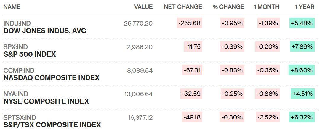 Dow Jones giảm hơn 250 điểm, xóa sạch mức tăng cả tuần sau tin tức tiêu cực về doanh nghiệp