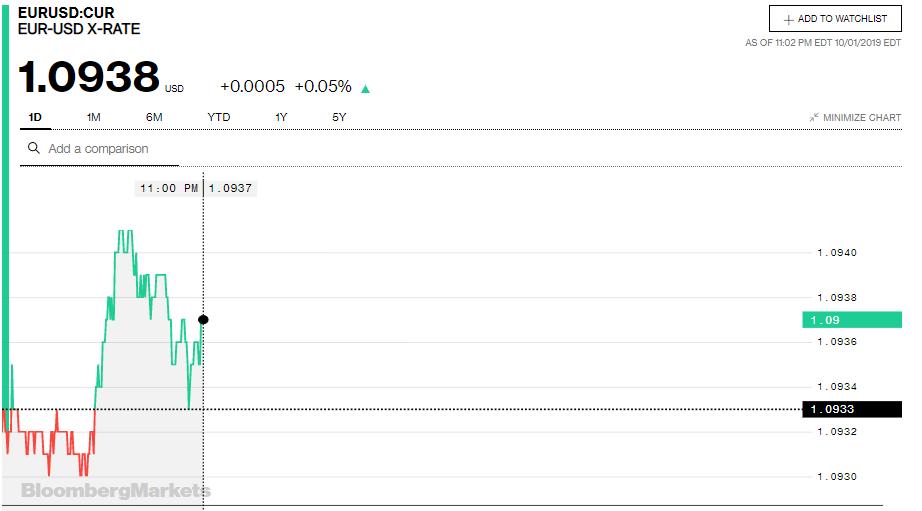 Tỷ giá đồng Euro hôm nay (2/10): Giá Euro trong nước tăng trở lại - Ảnh 3.