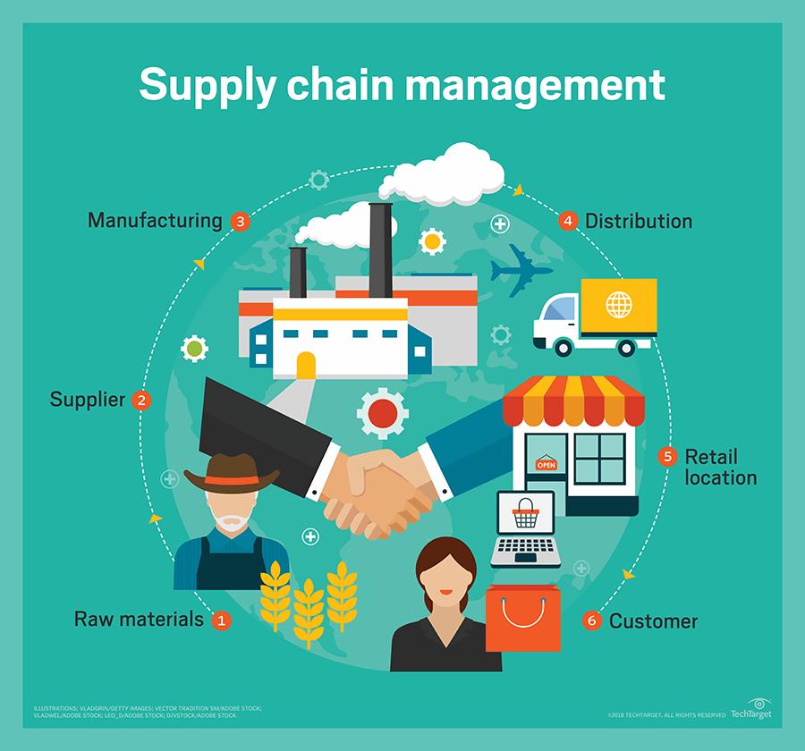 erp-supply_chain_management