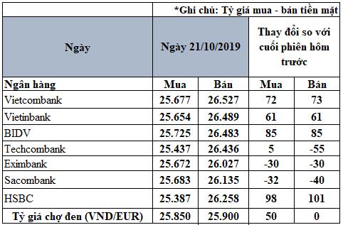 Tỷ giá đồng Euro hôm nay (21/10): Biến động trái chiều giữa các ngân hàng - Ảnh 2.