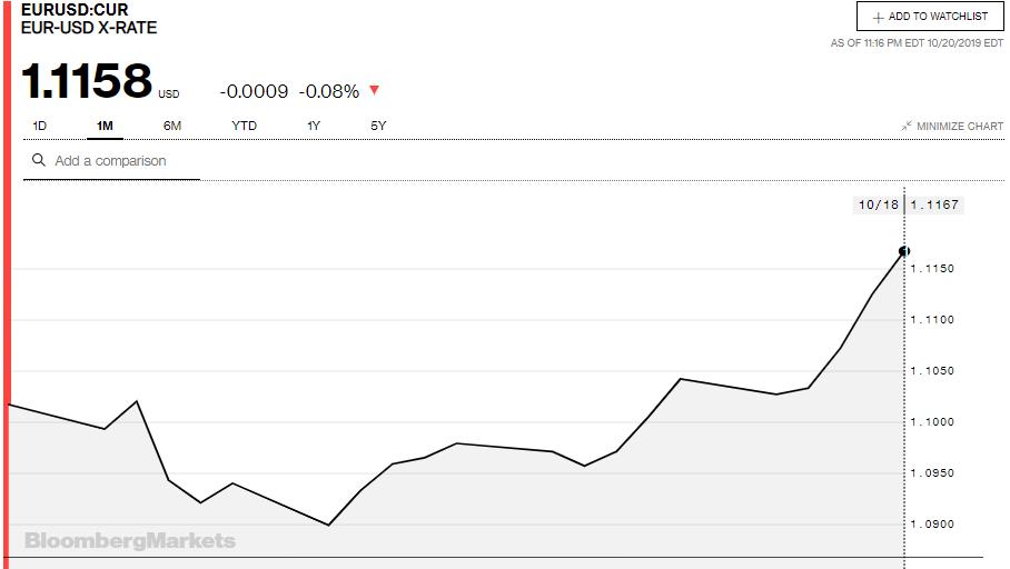 Tỷ giá đồng Euro hôm nay (21/10): Biến động trái chiều giữa các ngân hàng - Ảnh 3.