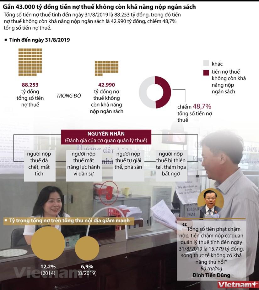 Gần 43.000 tỉ đồng tiền nợ thuế không có khả năng thu hồi - Ảnh 1.