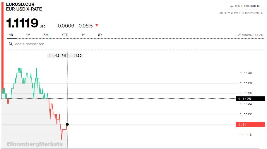 Tỷ giá đồng Euro hôm nay (23/10): Giá Euro trong nước tiếp tục giảm - Ảnh 3.