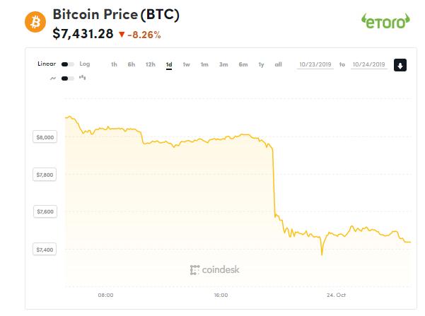 chi so gia bitcoin 24