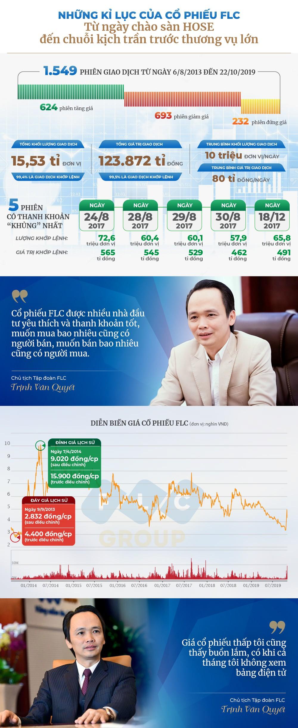 FLC - Cổ phiếu-01