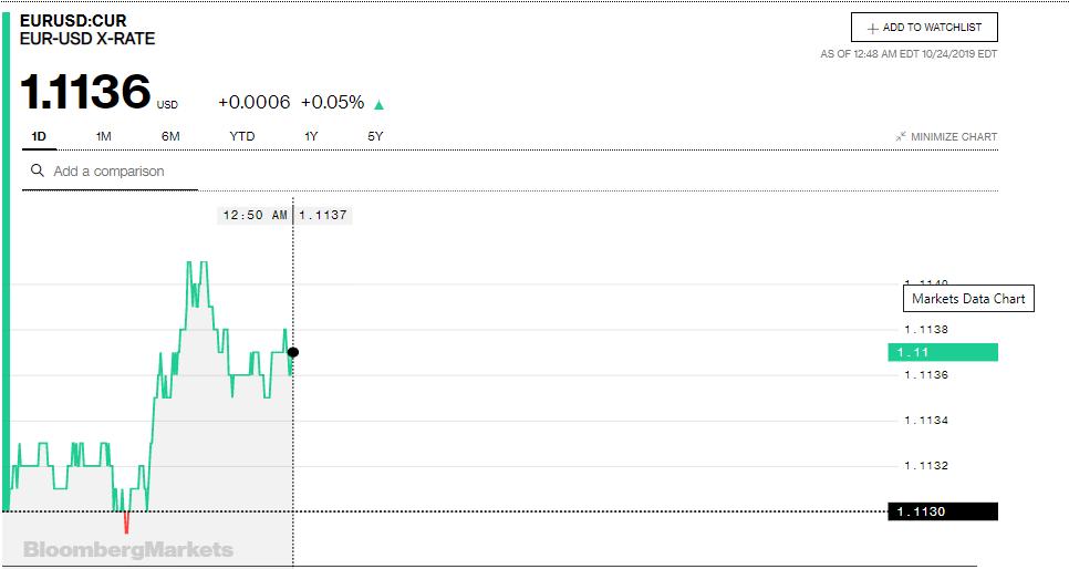 Tỷ giá đồng Euro hôm nay (24/10): Giá Euro trong nước tăng trở lại - Ảnh 3.