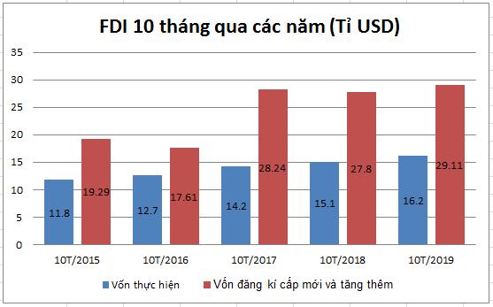 FDI 1
