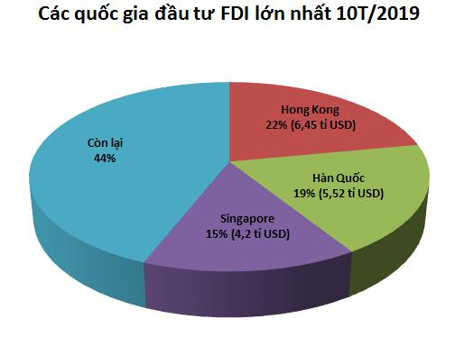 FDI 4