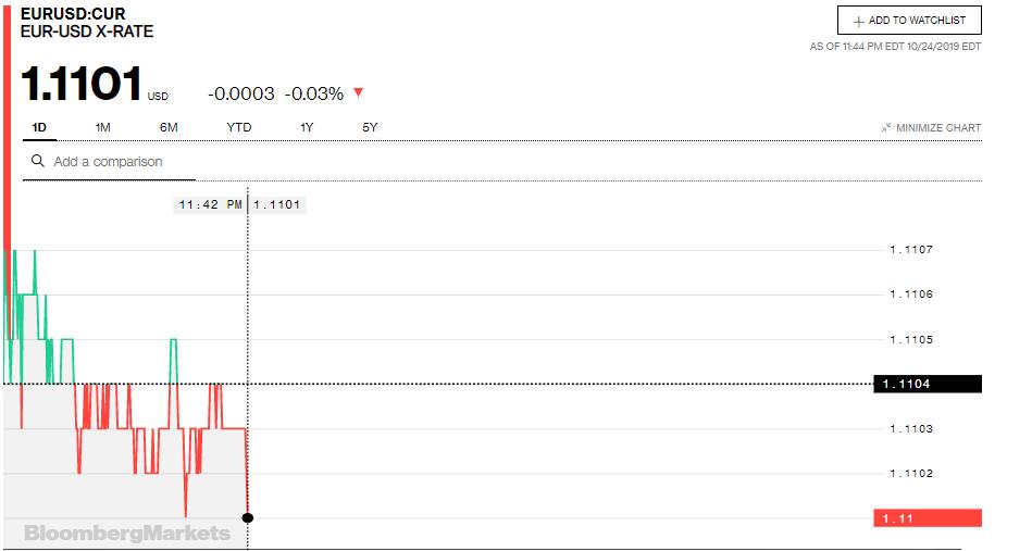 Tỷ giá đồng Euro hôm nay (25/10): Giá Euro trong nước đồng loạt sụt giảm - Ảnh 3.