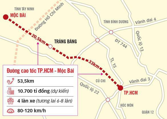 TP.HCM, Tây Ninh lên kế hoạch phối hợp triển khai tuyến cao tốc TP.HCM - Mộc Bài - Ảnh 1.