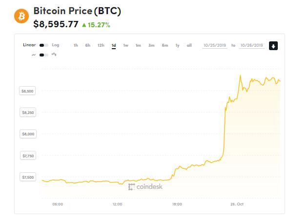 chi so gia bitcoin 26