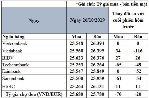 Tỷ giá đồng Euro hôm nay (26/10): Giá Euro chợ đen tiếp tục giảm - Ảnh 2.