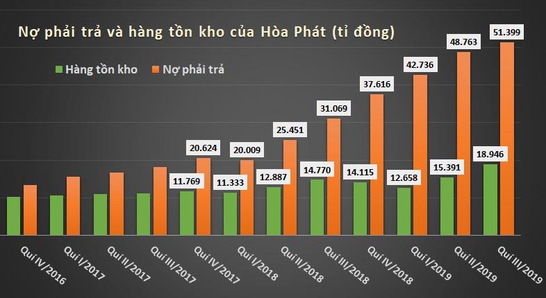 hpg ton kho no phai tra