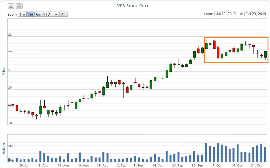 Toàn bộ 50 triệu cổ phiếu quĩ được VPBank mua theo hình thức khớp lệnh trên sàn - Ảnh 2.
