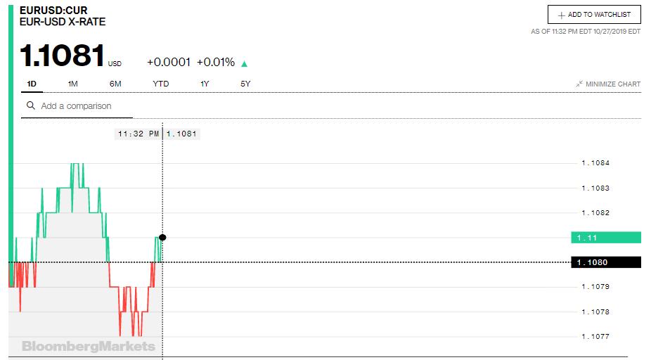 Tỷ giá đồng Euro hôm nay (28/10): Xu hướng giảm vẫn chiếm ưu thế - Ảnh 3.