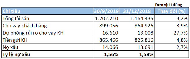 Lợi nhuận sau thuế VietinBank tăng 34% trong quí III/2019, nợ xấu giảm xuống 1,56% - Ảnh 3.